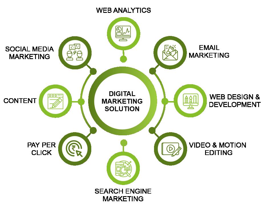 Digital marketing Solution -company in patna