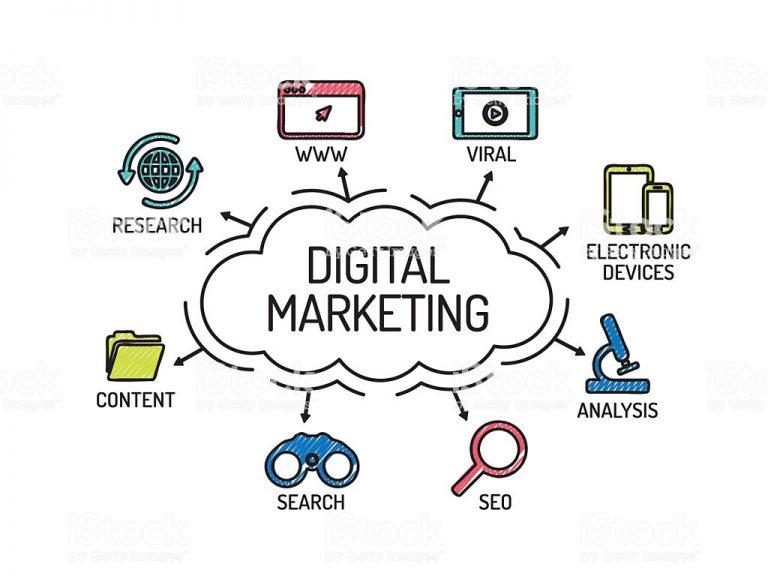 Digital marketing agency in patna